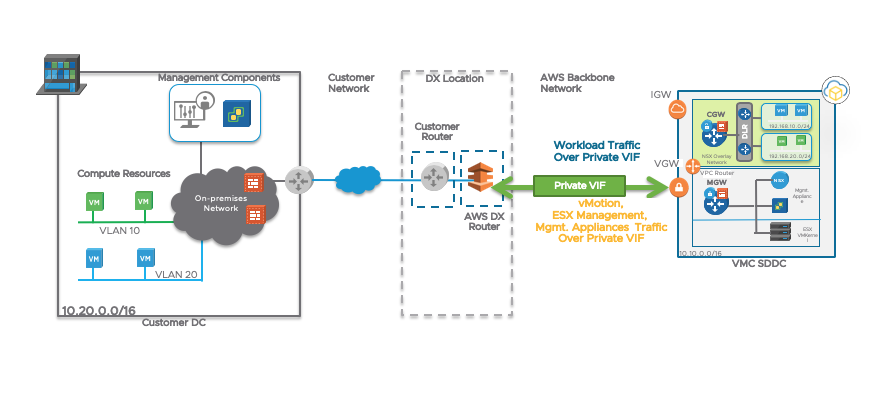 Login to AWS and VMC